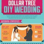 Wedding Statistics from The Dollar Tree