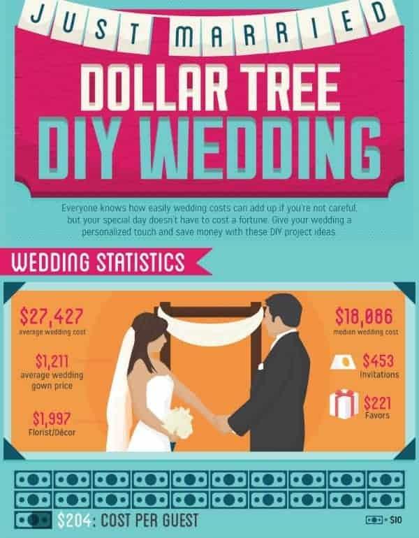 Wedding Stats